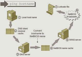Pengertian dan Cara Mengetahui Hostname
