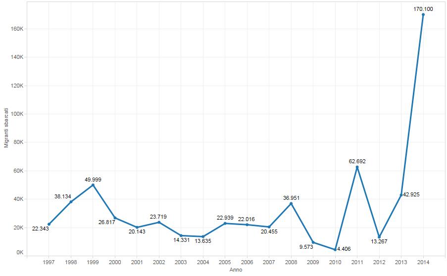 Numero di migranti sbarcati in italia 1997 2014 for Numero di politici in italia
