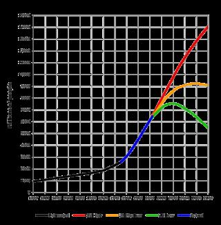 世界の人口推移 (1800-2100)