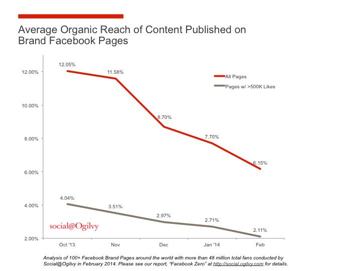 facebook zero social ogilvy
