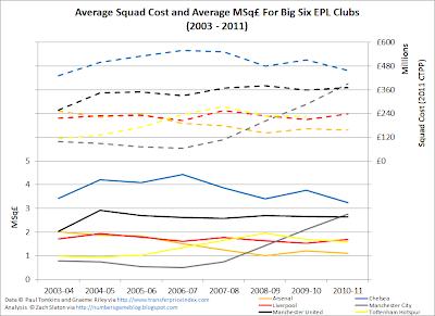 Squad+Cost+Big+Six Fabregas | Farewell, El Capitan