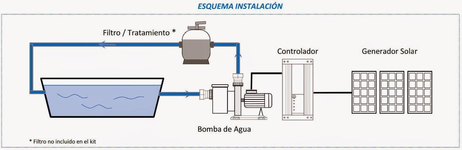 Yubasolar kit bomba depuradora piscina solar 40m3 - Bomba depuradora piscina ...
