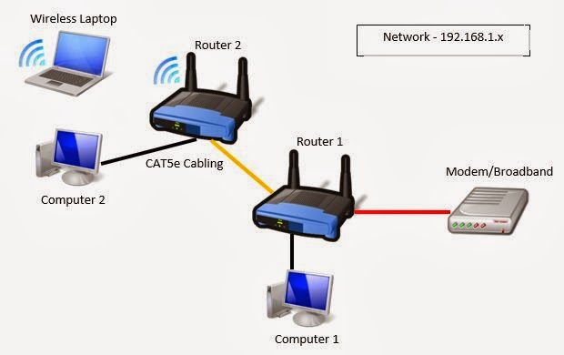 kets tech turn a router to an access point switch turn a router to an access point switch