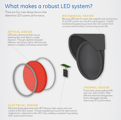 Robust LED System