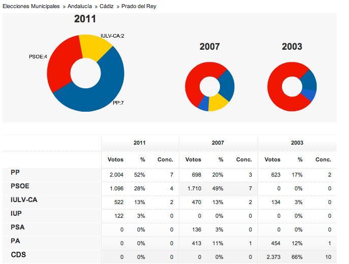 Blog de antonio c zar resultados elecciones en prado del rey for Resultados electorales mir