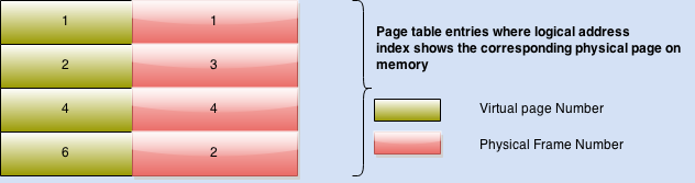 Page table layout