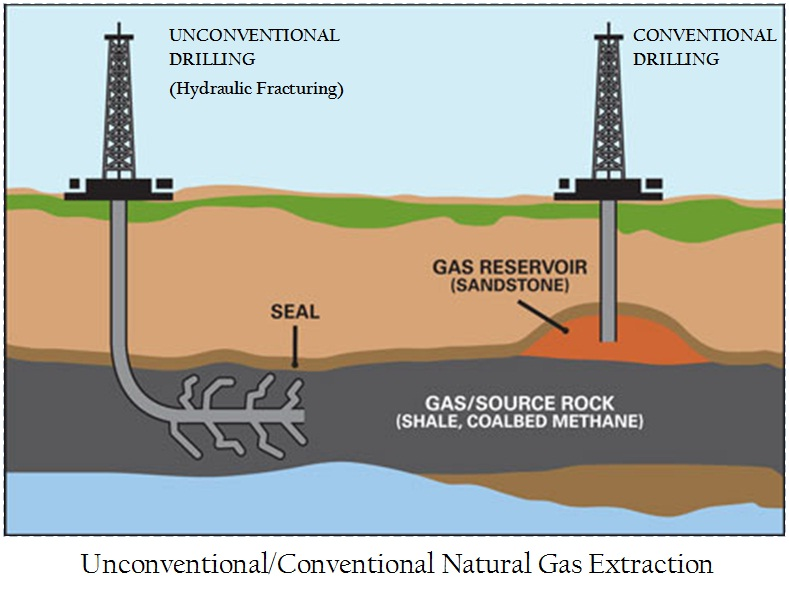 an analysis of the methods of extracting petroleum and gas hydraulic fracturing and their negative e Unconventional shale gas development: challenges for environmental policy and  to other risk analysis methods  in their hydraulic fracturing.