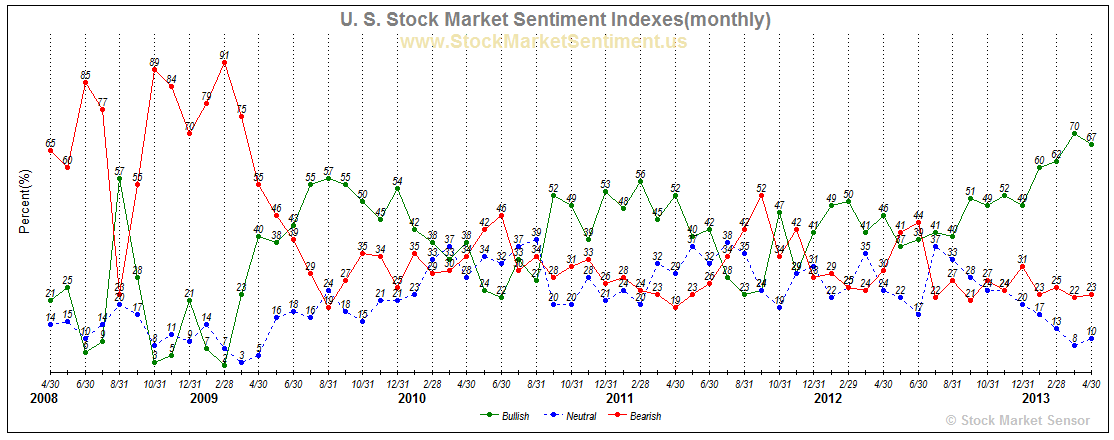 U. S. Stock Market Sentiment Indexes(monthly)