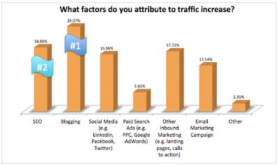 Inbound Marketing y blog como mejor aliado