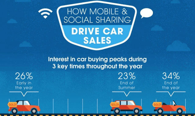 How Mobile and Social Sharing Drive Car Sales