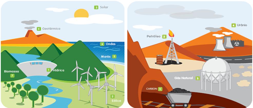 Dibujos de recursos renovables y no renovables - Imagui
