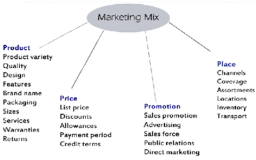 mcq on marketing management by philip kotler pdf