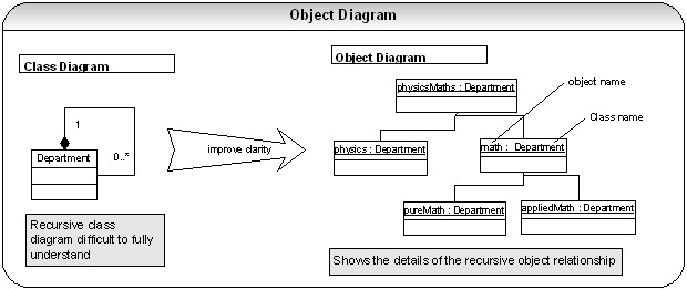 Java j2ee spring framework interview questions with answers object diagramsg ccuart Choice Image