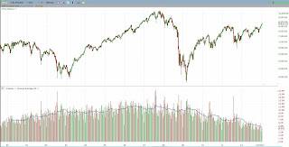 NYSE declining volume