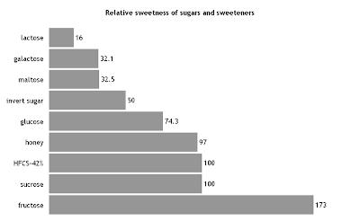 Sweetness of sugars and sweeteners