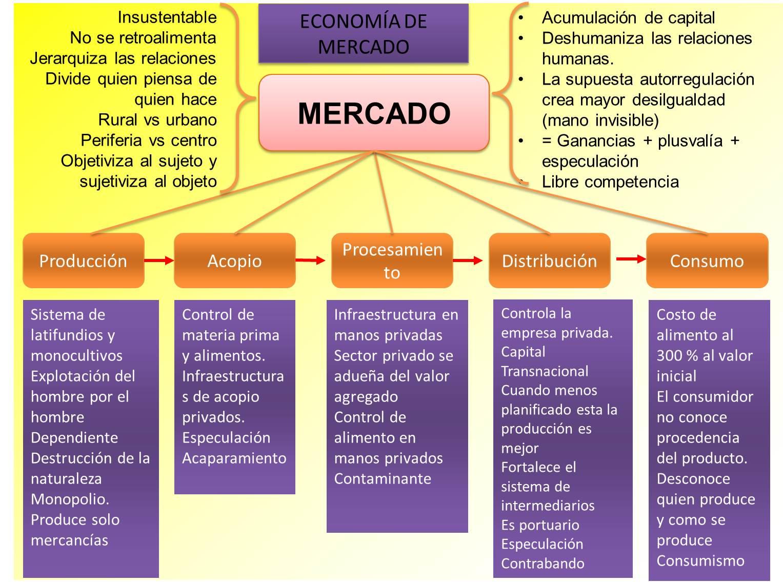 Ecos de los d as econom a de mercado vs econom a comunal for Que es mercado exterior