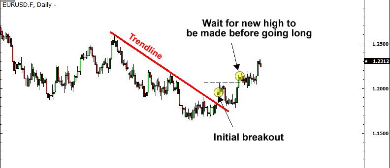 10 trendline trading strategy