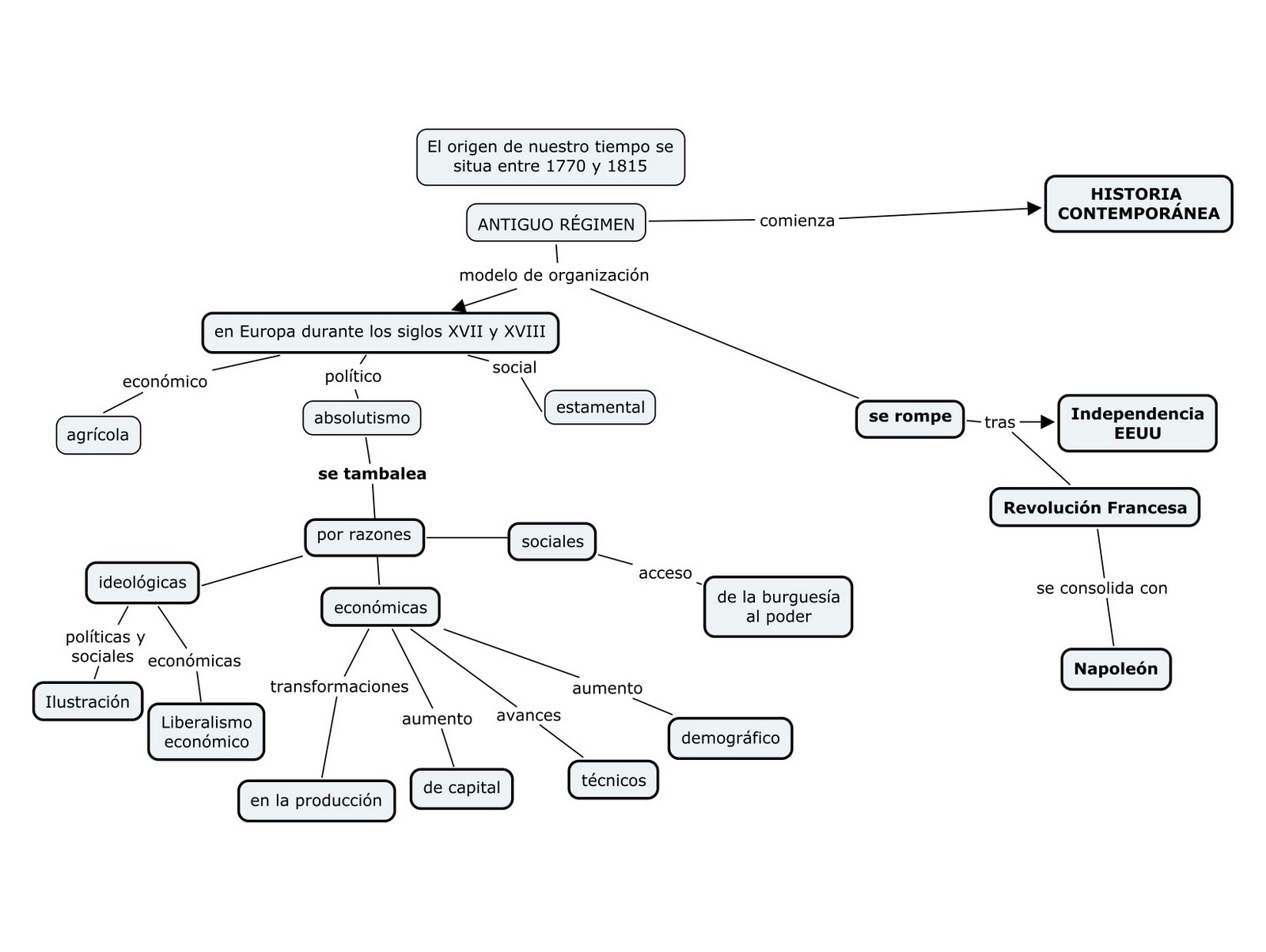 Mapas conceptuales uso de mapas conceptuales en los for Caracteristicas de los contemporaneos