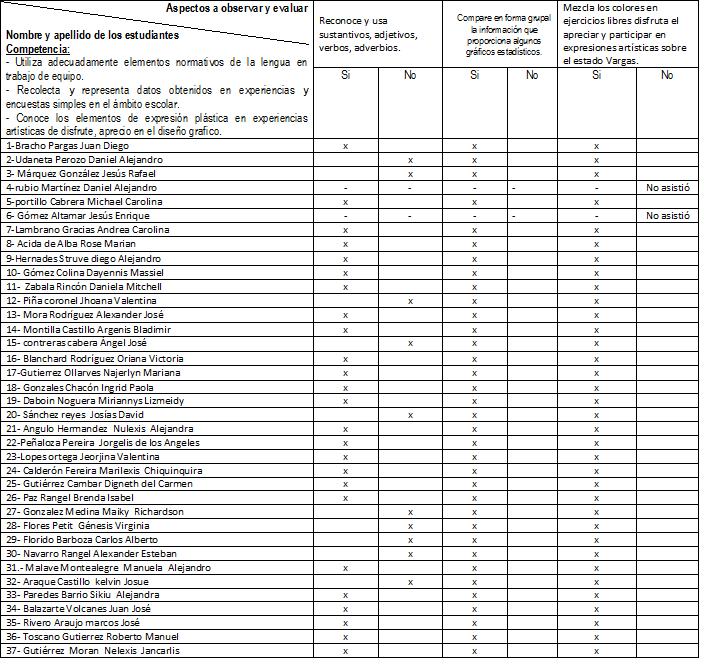 registro instrumentos lista de cotejo diario de campo lista de cotejo