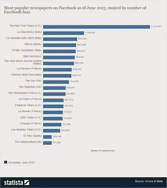 Biggest Newspaper Brands on facebook