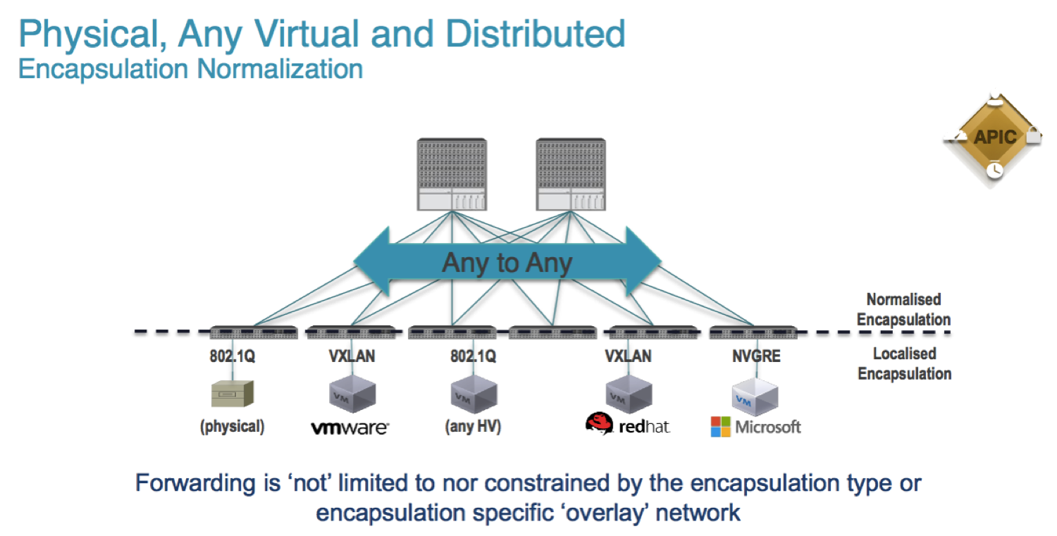 The Relativity Of Wrong Datacenter Work Diagram Software Besides Cisco Ucs Architecture Spine Leaf Fabric Is Extended By A Virtual That Runs In Hypervisor Under Control Apic Controller