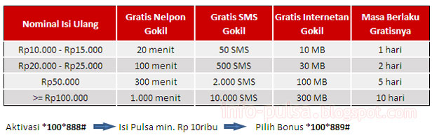 Tabel Gratisan Bonus Kartu AS GOKIL