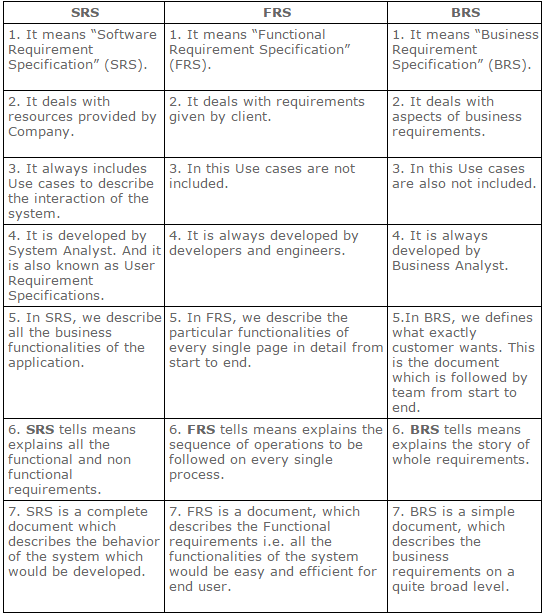 use of software requirements specification srs A software requirements specification (srs) is a document, which is used as a communication medium between the customers a software requirement specification in its most basic form is a formal document used in communicating the software requirements between the customer and the developer.
