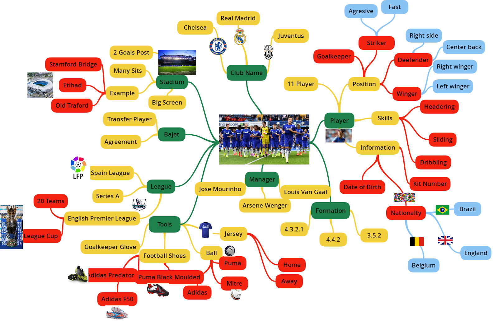 logical mind map is about football team
