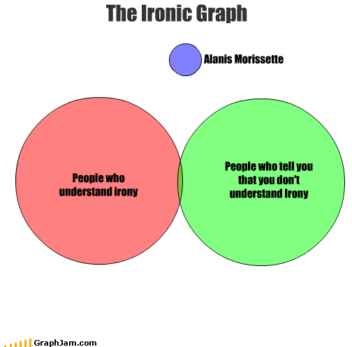 Grammar mistakes we make irony and coincidence ccuart Image collections