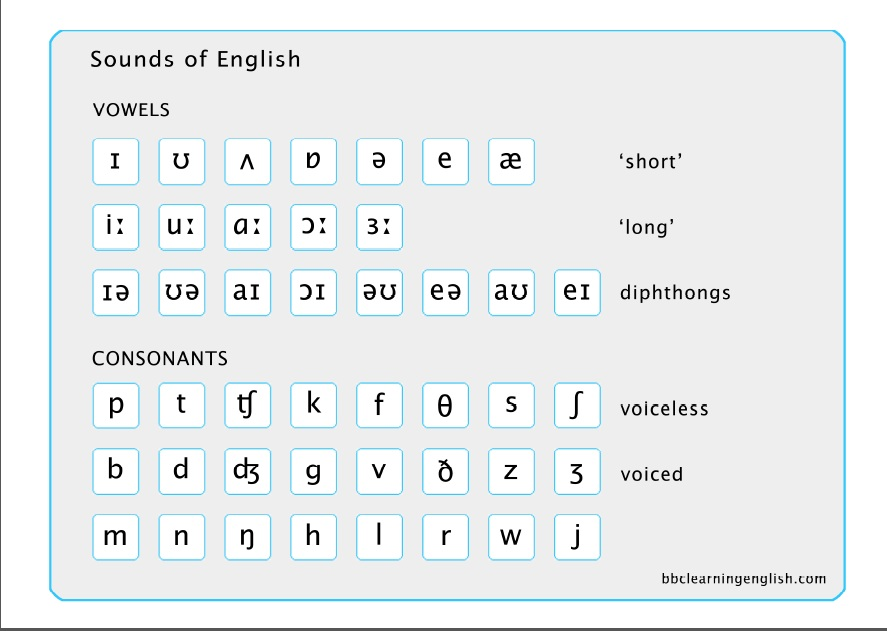 AnaS Esl Blog The Sounds Of English