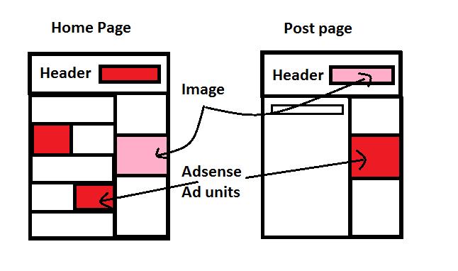 Adsense Ad Placing Area