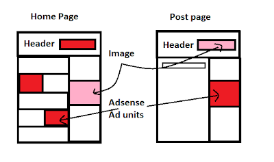 Adsense Ad Placing Area