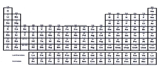 Periodic table of elements the electron configuration of elements in groups 1a and 2a ends with s sublevel thus called s block while the elements in groups 3a to 8a ends with urtaz Gallery
