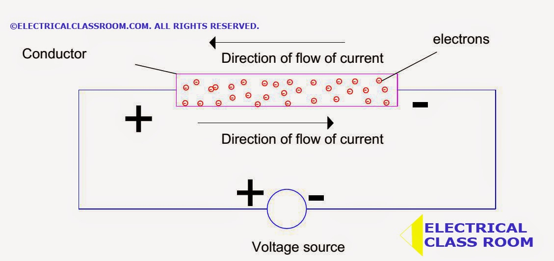 Electric Current | What is Electric Current | Direction of flow of ...