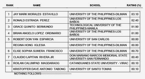 List Of Successful Examinees In The September 2014 Master Plumber Licensure Examination