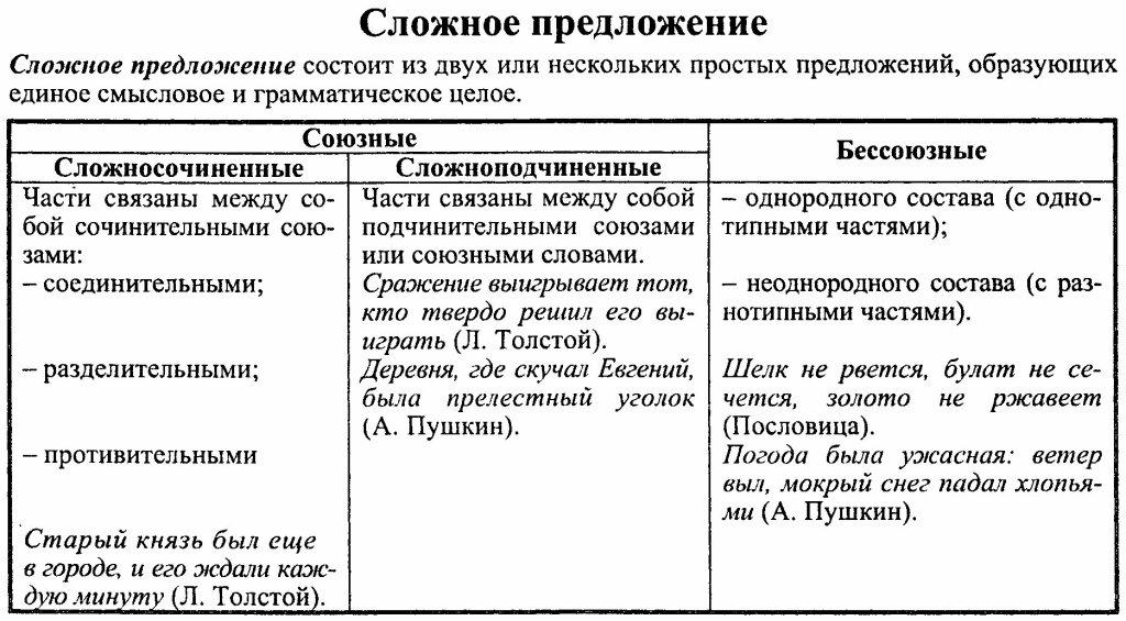 Схемы простых и сложных предложений по русскому языку