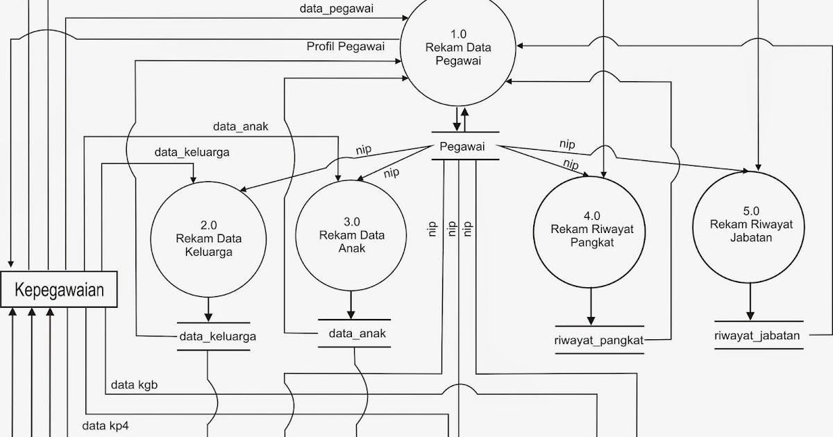 Project sistem informasi kepegawaian ccuart Gallery