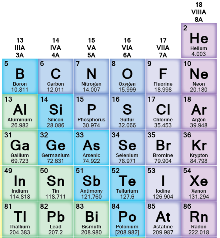 Atomic music carbon is the middle c of chemistry evolve ascend if you look at the periodic table the next element nitrogen has a relative atomic mass of around 14 and oxygen has an atomic mass of 16 urtaz Images