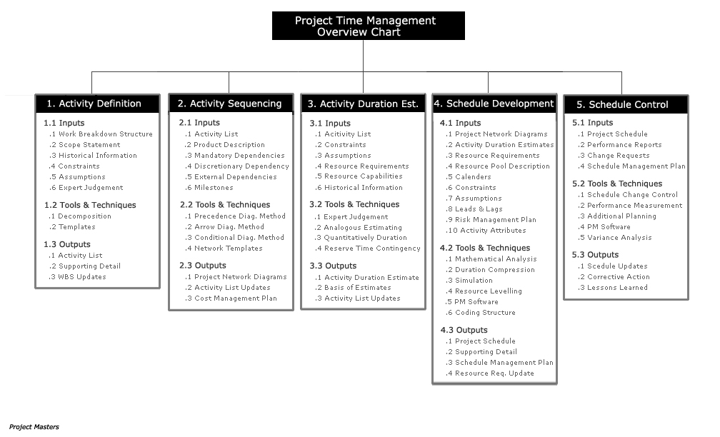 Metodología del PMBOK: Gestión del cronograma