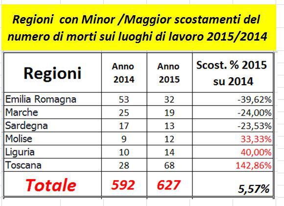 MORTI NELLE REGIONI ITALIANE NEI PRIMI 11 MESI DEL 2015. SONO ESCLUSI I MORTI PER INFORTUNI SULLE A