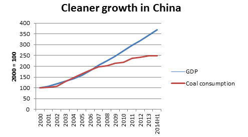 Cleaner growth in China. Click to enlarge.