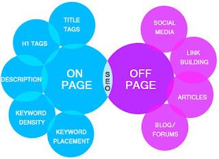 Apa itu seo on page dan seo off page, apa itu seo on page, apa itu seo off page, apa itu seo, bagaimana cara seo 2016