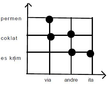 Logika informatika materi relasi fungsi risky soelaeman diagram cartesius pemetaan fungsi ccuart Gallery