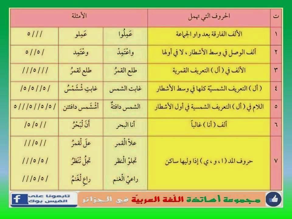 الحروف التي تهمل في اللغة العربية