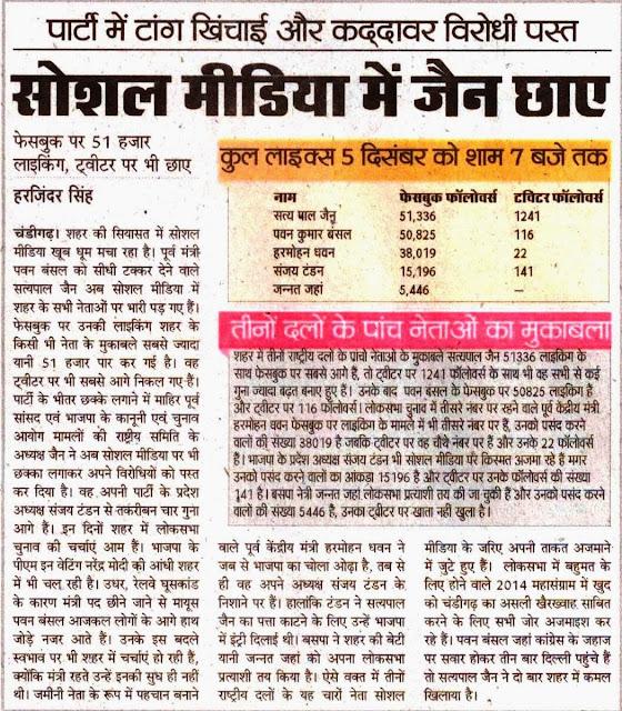 फेसबुक पर 51 हजार लाइकिंग, ट्वीटर पर भी छाए चंडीगढ़ के पूर्व सांसद सत्य पाल जैन