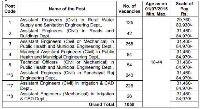 AE Jobs for Civil and Mechanical TSPSC Notification 1058 posts