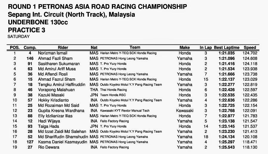 ARRC Sepang Malaysia 2014 UnderBone 130cc Practice 3