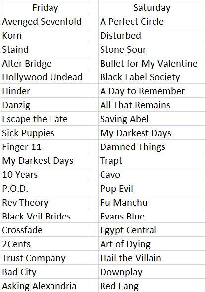 Rock On The Range Lineup 2011. Rock on the Range Rumors: