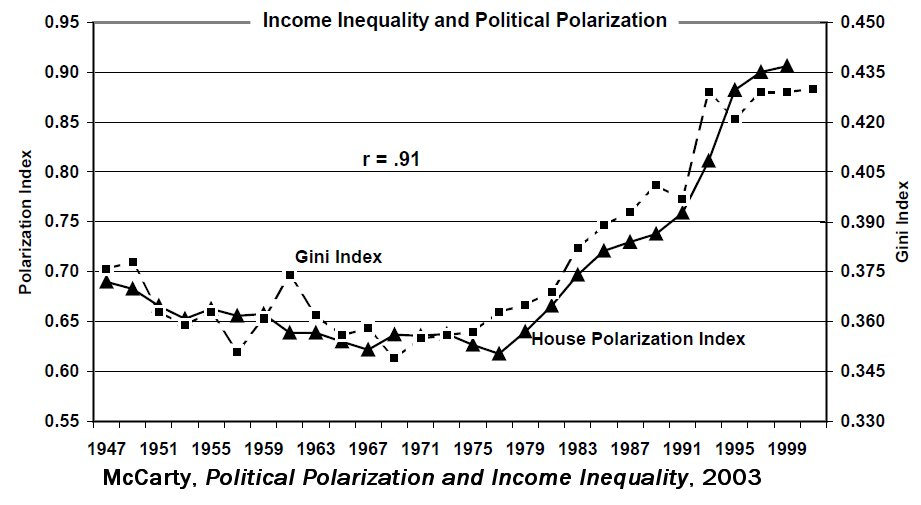 political views on social inequality Of one's position in the social class hierarchy reduce political  social scientists  studying this inequality of politics have focused on how.