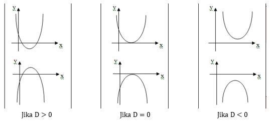 Pro mathematics pro math langkah langkah menggambar grafik fungsi jadi dengan mengetahui determinan suatu fungsi kuadrat kita sudah punya gambaran bentuk grafik tersebut apakah memotong sumbu x atau tidak ccuart Image collections